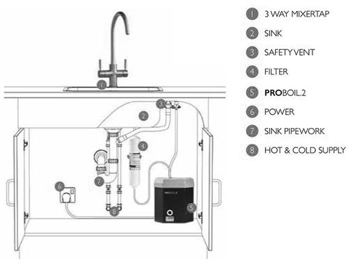 Additional image for 3 In 1 Boiling Water Filtered Kitchen Tap (Matt Black).